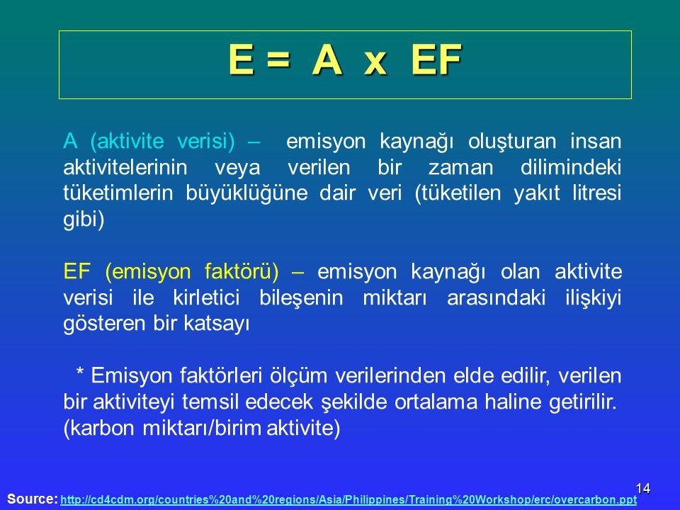E = A x EF
