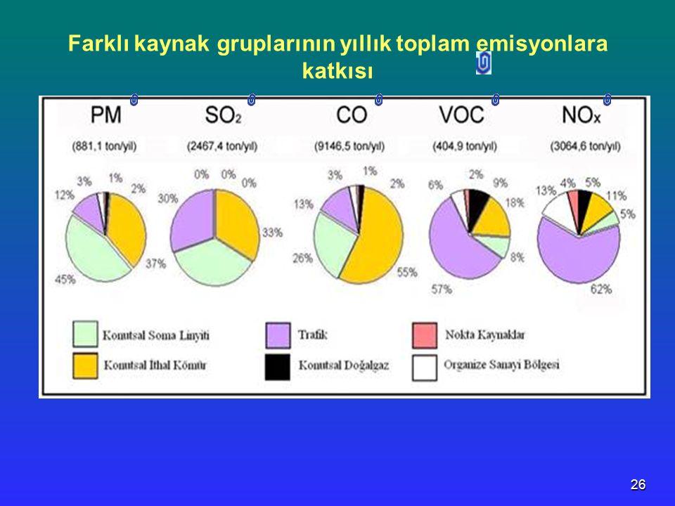 Farklı kaynak gruplarının yıllık toplam emisyonlara katkısı