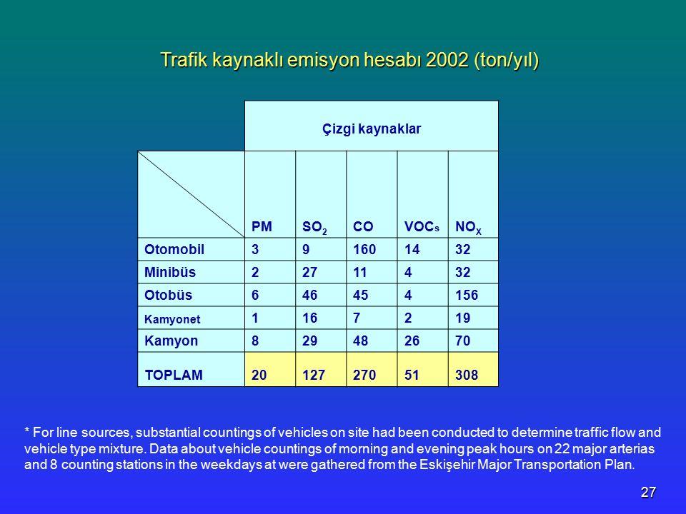 Trafik kaynaklı emisyon hesabı 2002 (ton/yıl)