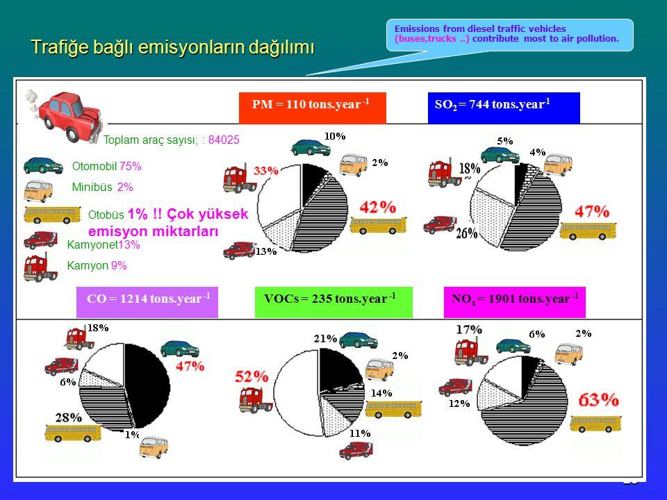Trafiğe bağlı emisyonların dağılımı