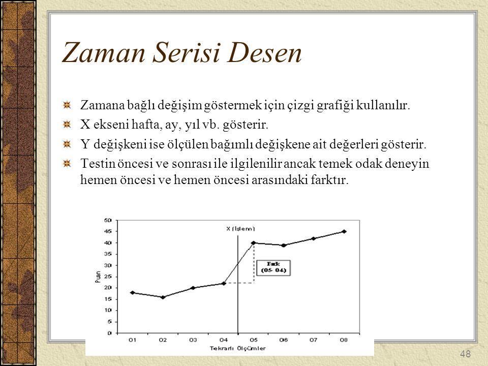 Zaman Serisi Desen Zamana bağlı değişim göstermek için çizgi grafiği kullanılır. X ekseni hafta, ay, yıl vb. gösterir.