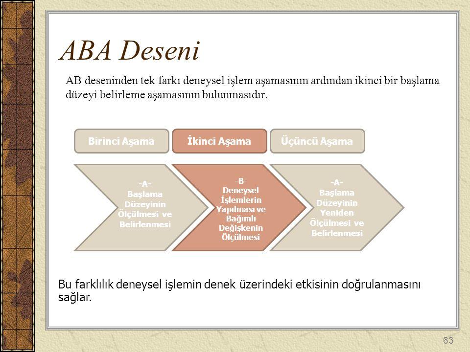ABA Deseni AB deseninden tek farkı deneysel işlem aşamasının ardından ikinci bir başlama düzeyi belirleme aşamasının bulunmasıdır.