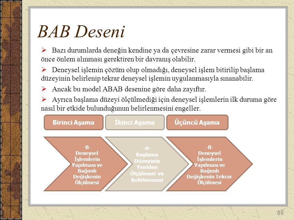 BAB Deseni Bazı durumlarda deneğin kendine ya da çevresine zarar vermesi gibi bir an önce önlem alınması gerektiren bir davranış olabilir.