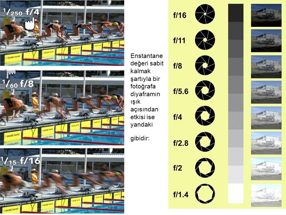 Enstantane değeri sabit kalmak şartıyla bir fotoğrafa diyaframın ışık açısından etkisi ise yandaki gibidir: