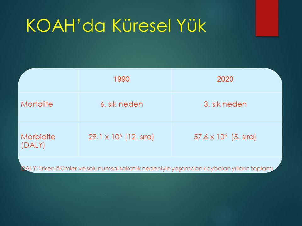 KOAH'da Küresel Yük 1990 2020 Mortalite 6. sık neden 3. sık neden