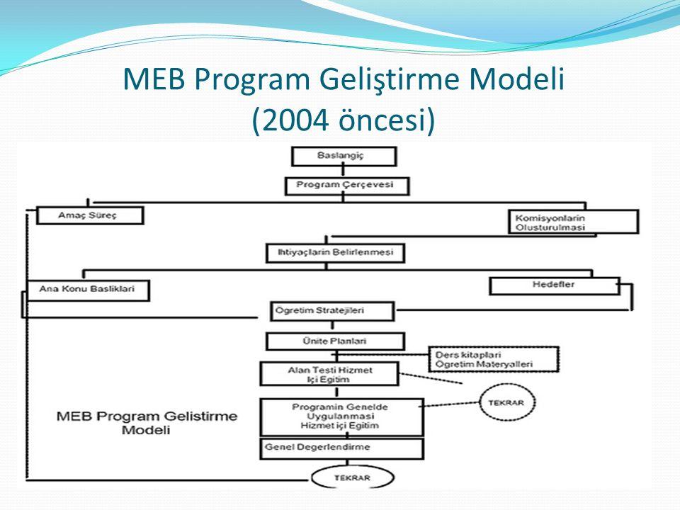 MEB Program Geliştirme Modeli (2004 öncesi)
