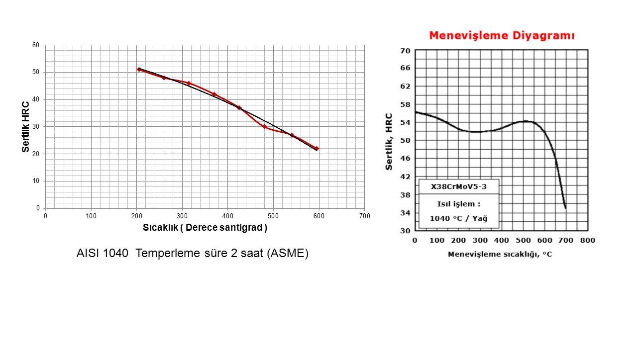 AISI 1040 Temperleme süre 2 saat (ASME)
