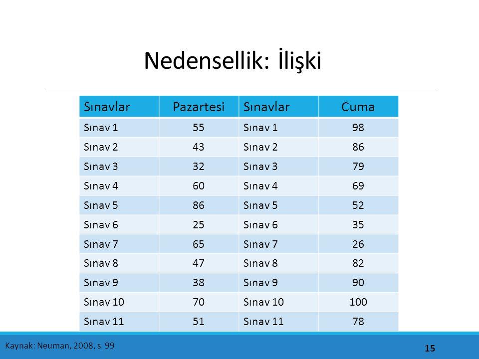 Nedensellik: İlişki Sınavlar Pazartesi Cuma Sınav 1 55 98 Sınav 2 43