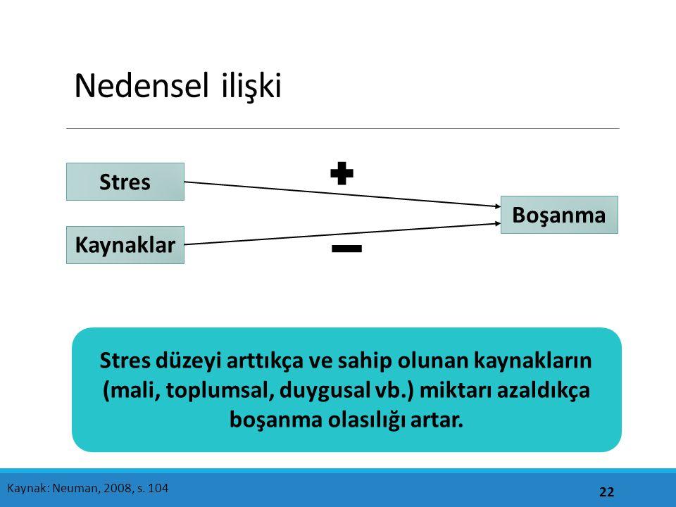 Nedensel ilişki Stres Boşanma Kaynaklar