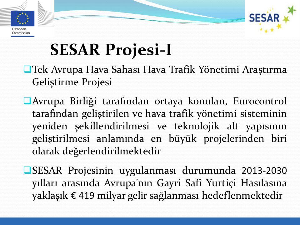 SESAR Projesi-I Tek Avrupa Hava Sahası Hava Trafik Yönetimi Araştırma Geliştirme Projesi.