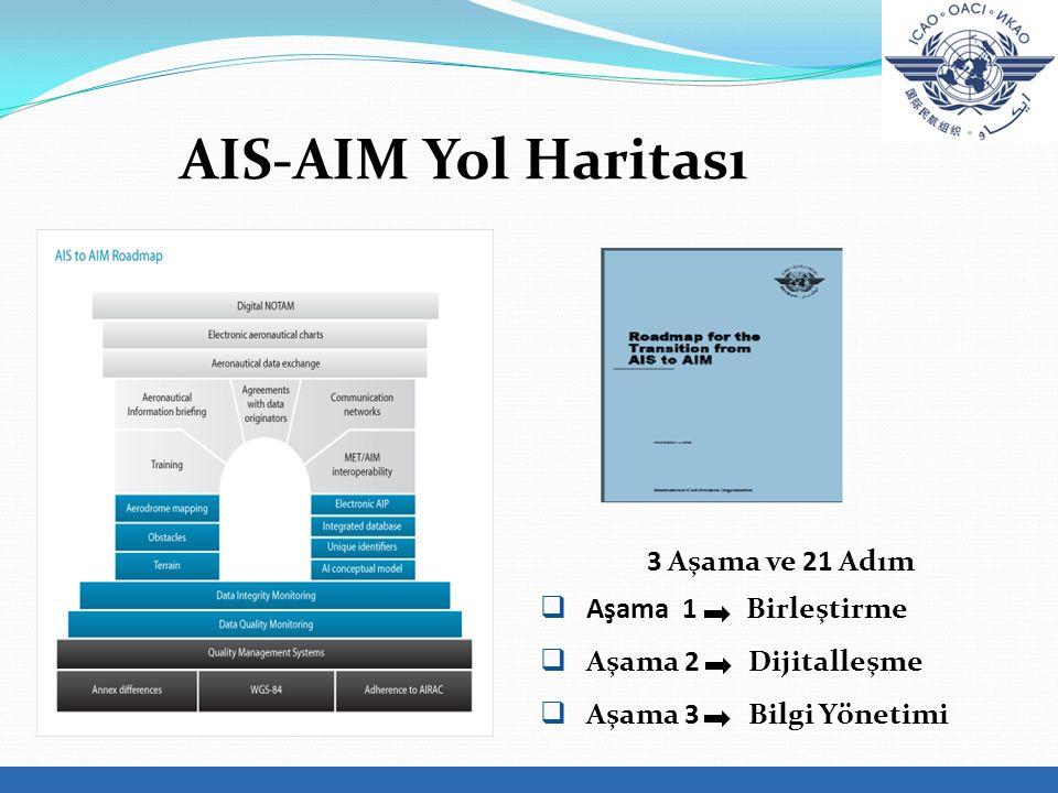 AIS-AIM Yol Haritası 3 Aşama ve 21 Adım Aşama 1 Birleştirme