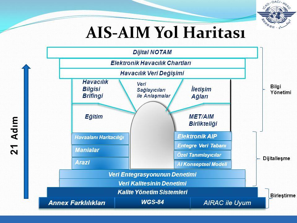 AIS-AIM Yol Haritası 21 Adım Annex Farklılıkları AIRAC ile Uyum