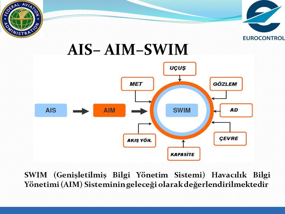 AIS– AIM–SWIM SWIM (Genişletilmiş Bilgi Yönetim Sistemi) Havacılık Bilgi Yönetimi (AIM) Sisteminin geleceği olarak değerlendirilmektedir.