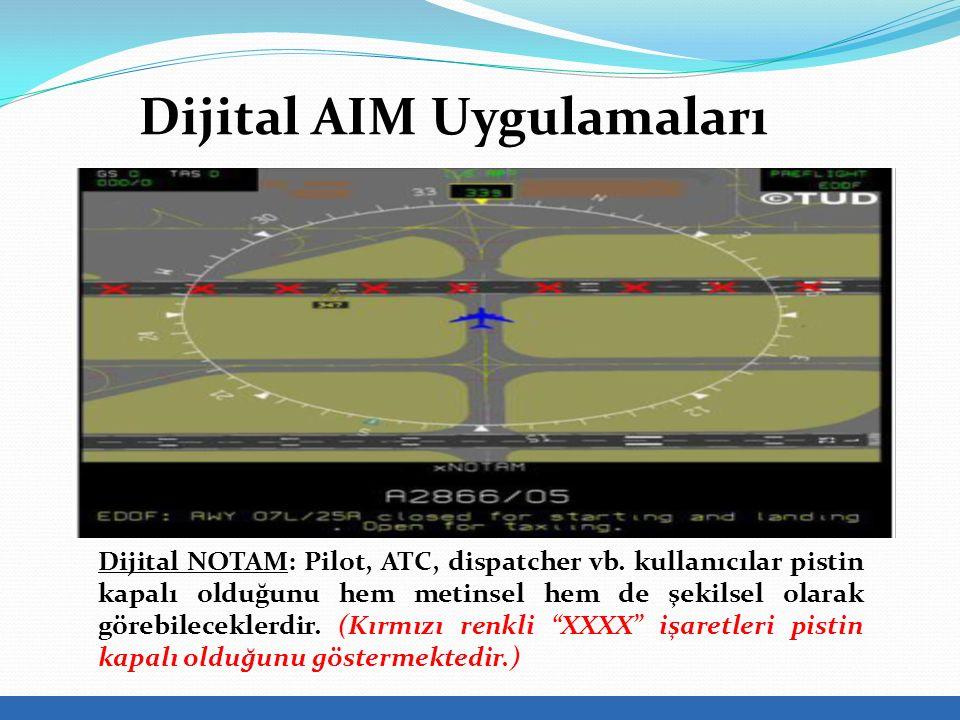 Dijital AIM Uygulamaları