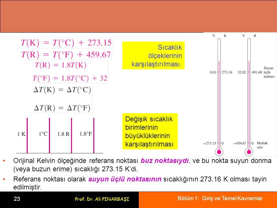 Sıcaklık ölçeklerinin karşılaştırılması.