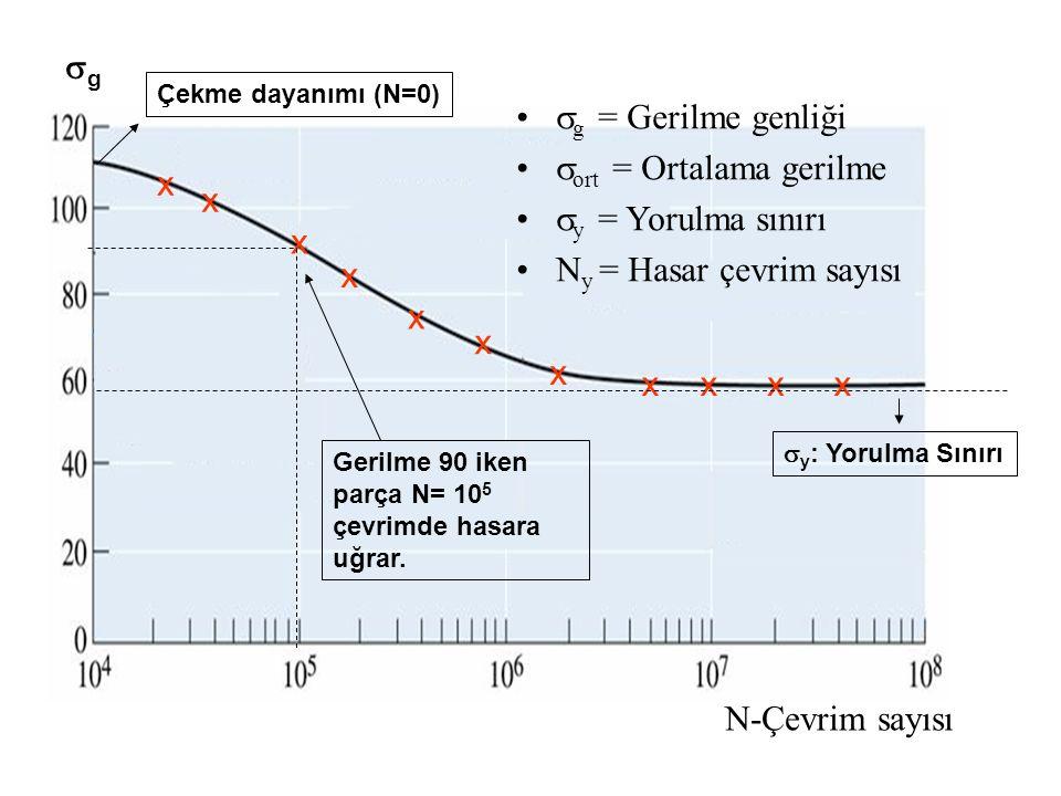 ort = Ortalama gerilme y = Yorulma sınırı Ny = Hasar çevrim sayısı x