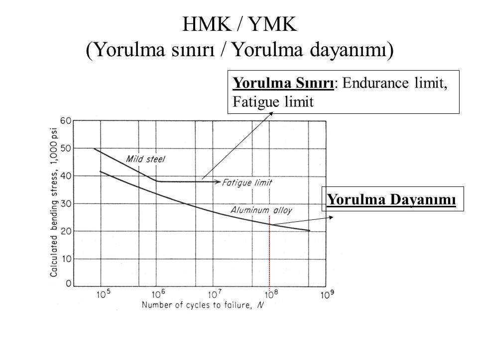 HMK / YMK (Yorulma sınırı / Yorulma dayanımı)