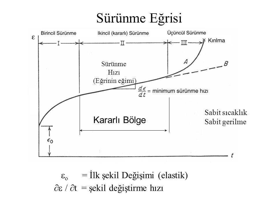 Sürünme Eğrisi Kararlı Bölge o = İlk şekil Değişimi (elastik)