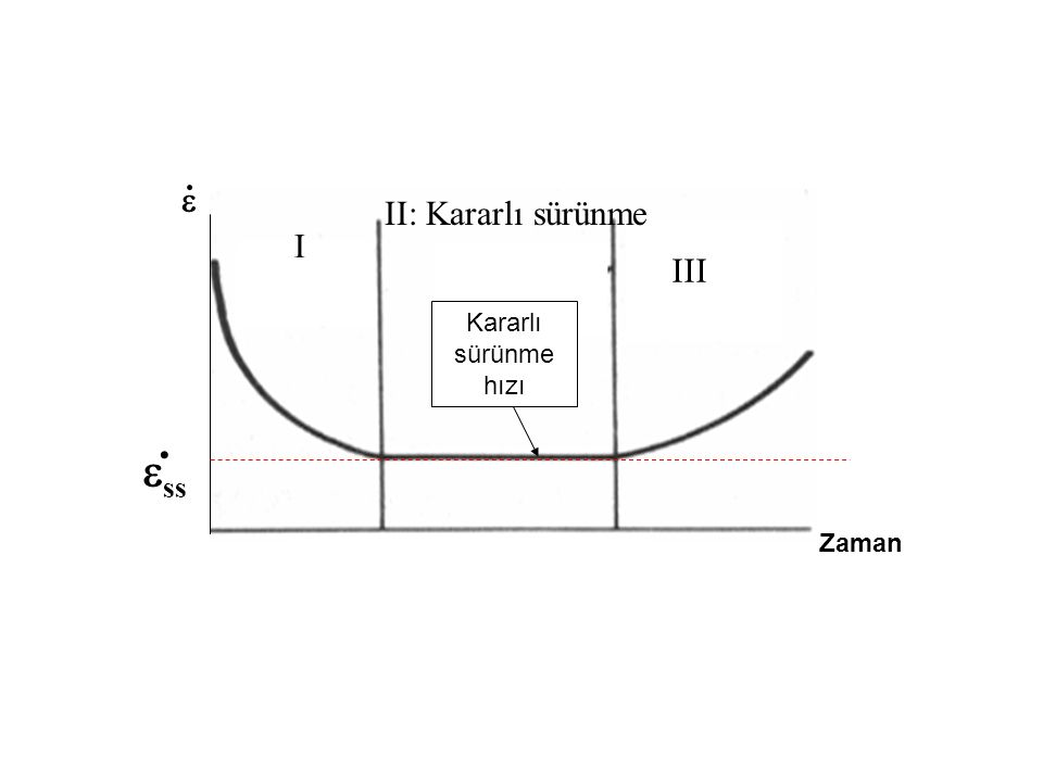 .  II: Kararlı sürünme I III Kararlı sürünme hızı . ss Zaman