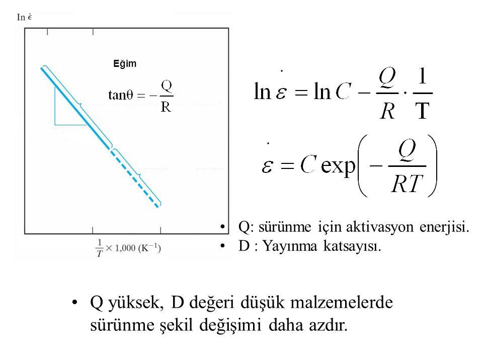 Eğim Q: sürünme için aktivasyon enerjisi. D : Yayınma katsayısı.