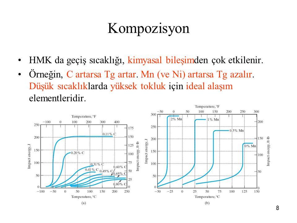 Kompozisyon HMK da geçiş sıcaklığı, kimyasal bileşimden çok etkilenir.