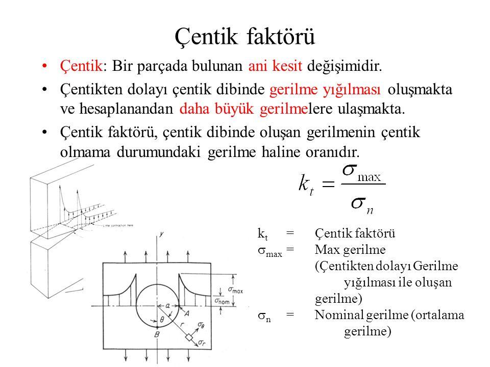 Çentik faktörü Çentik: Bir parçada bulunan ani kesit değişimidir.