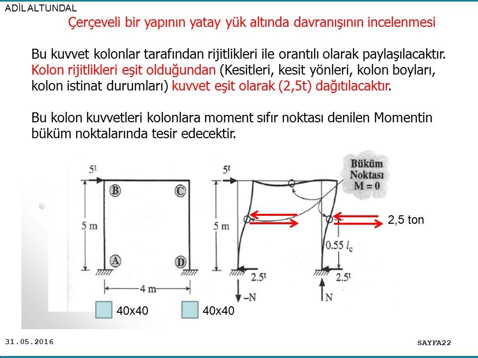Çerçeveli bir yapının yatay yük altında davranışının incelenmesi