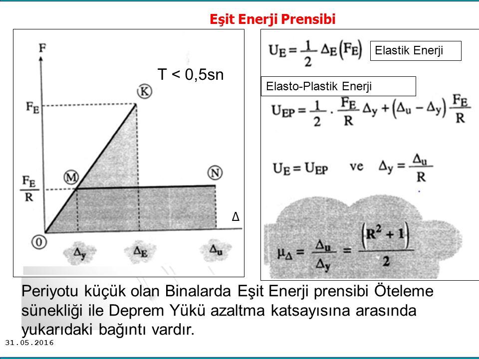 Eşit Enerji Prensibi ∆ Elastik Enerji. T < 0,5sn. Elasto-Plastik Enerji.