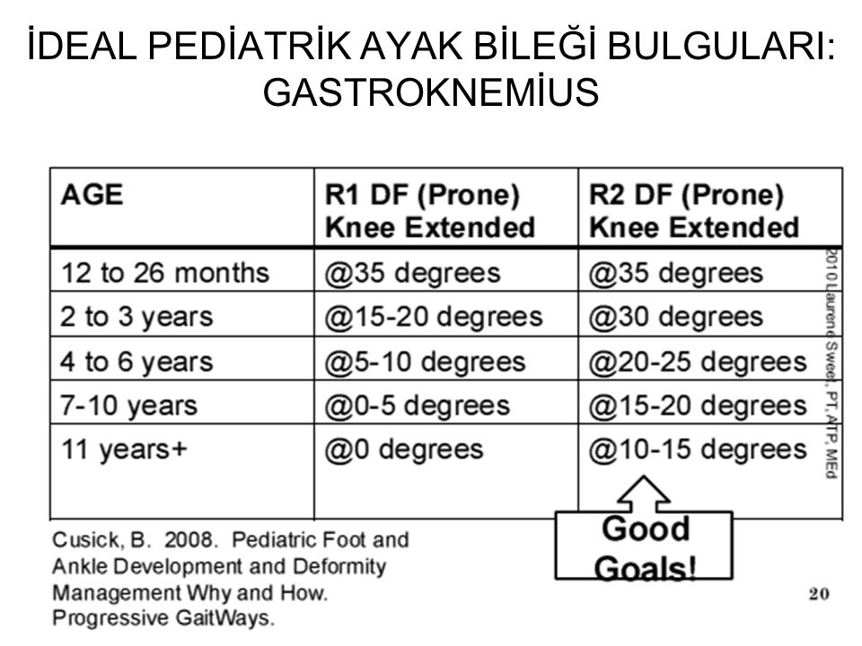 İDEAL PEDİATRİK AYAK BİLEĞİ BULGULARI: GASTROKNEMİUS
