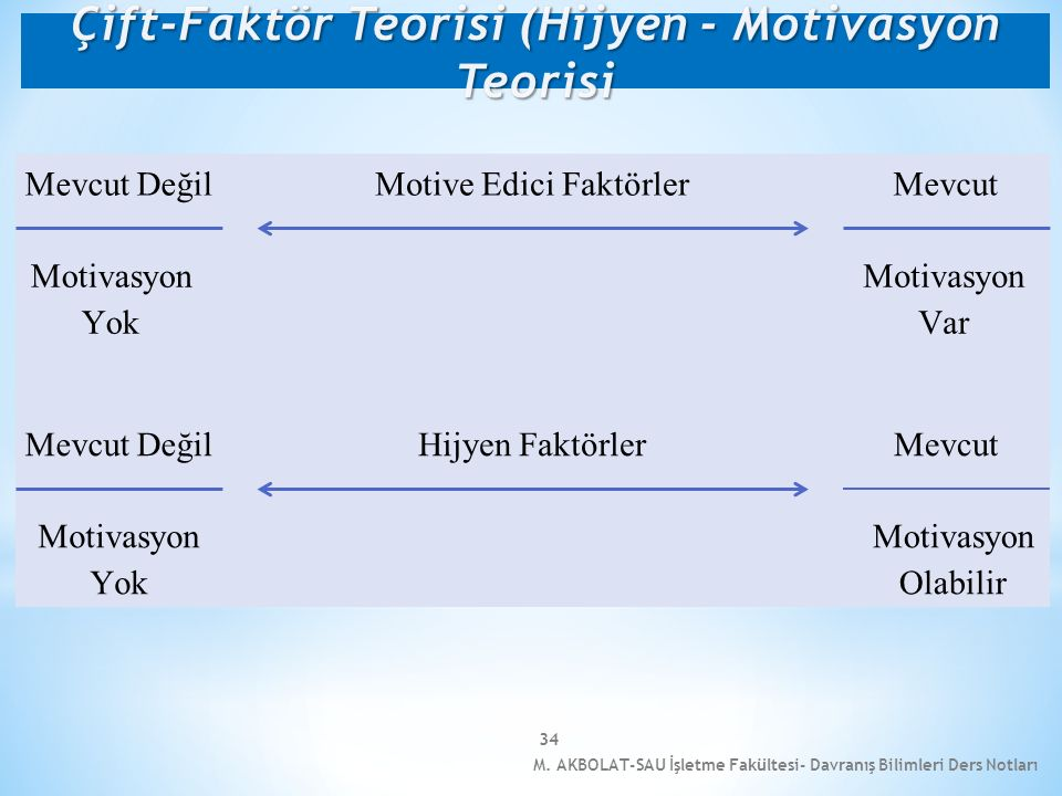Çift-Faktör Teorisi (Hijyen - Motivasyon Teorisi