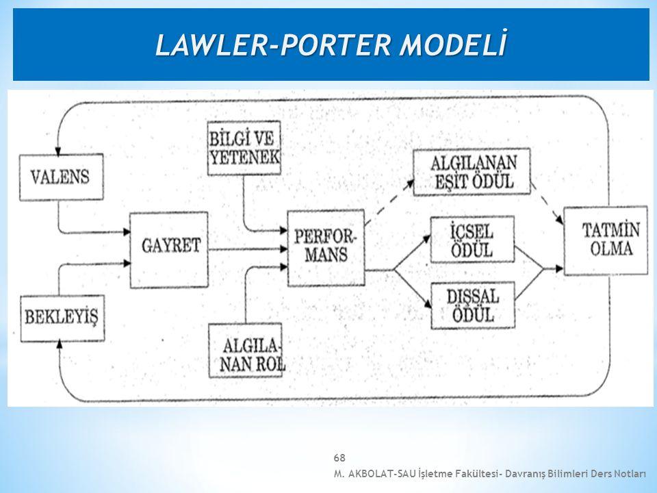 LAWLER-PORTER MODELİ M. AKBOLAT-SAU İşletme Fakültesi- Davranış Bilimleri Ders Notları