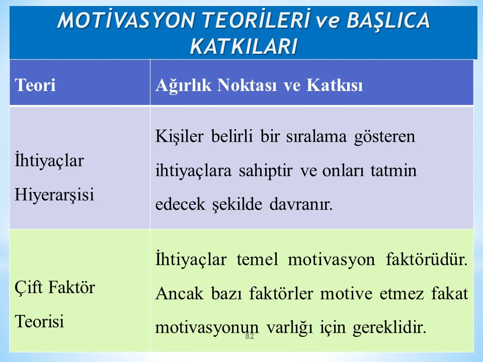 MOTİVASYON TEORİLERİ ve BAŞLICA KATKILARI