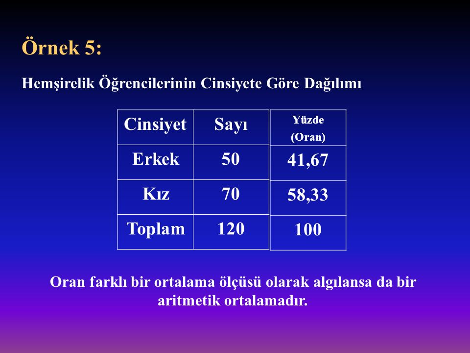 Örnek 5: Cinsiyet Sayı Erkek 50 Kız 70 Toplam 120 41,67 58,33 100