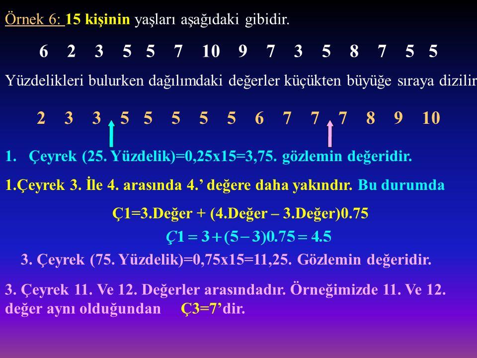 Örnek 6: 15 kişinin yaşları aşağıdaki gibidir.