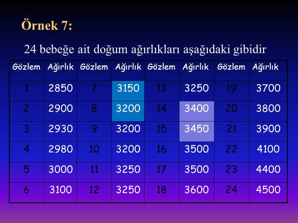 Örnek 7: 24 bebeğe ait doğum ağırlıkları aşağıdaki gibidir 1 2850 7