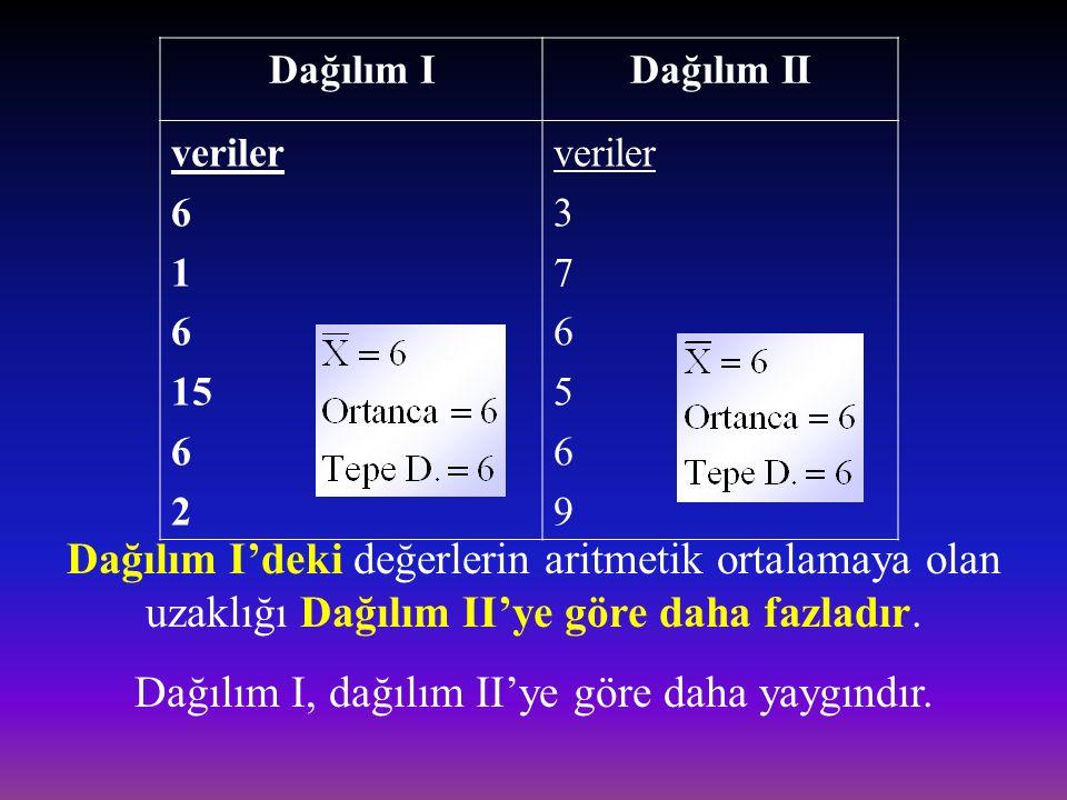 Dağılım I, dağılım II'ye göre daha yaygındır.