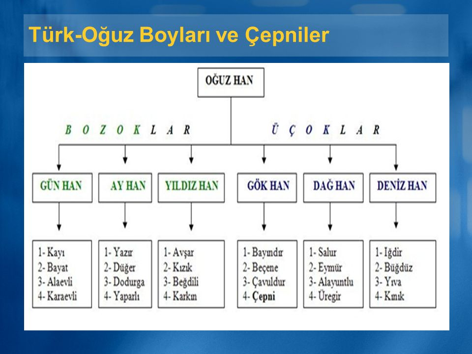 Türk-Oğuz Boyları ve Çepniler