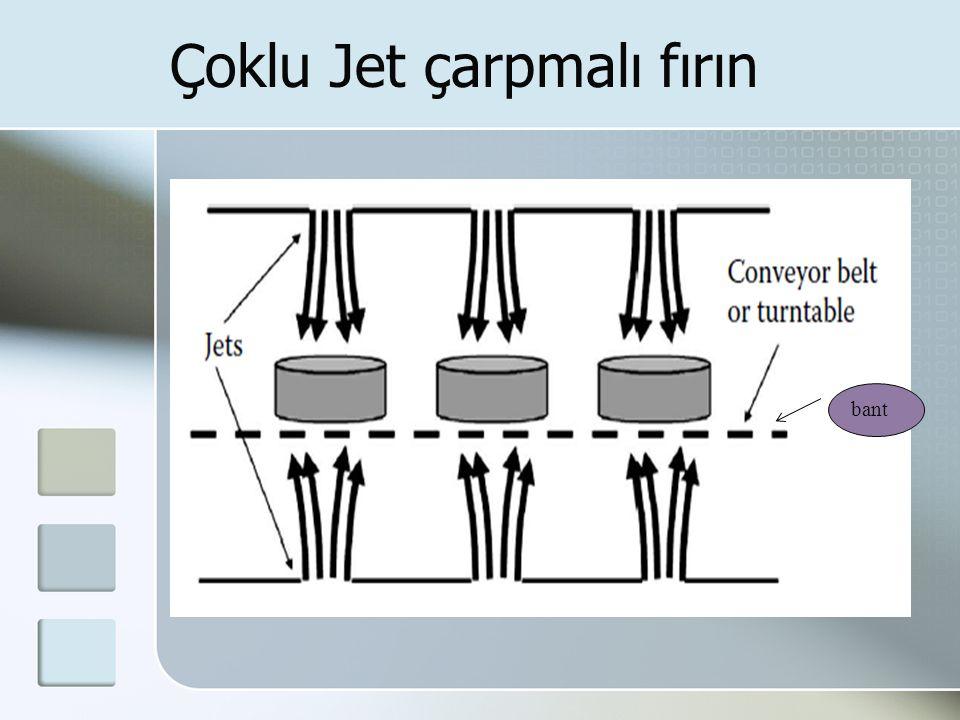 Çoklu Jet çarpmalı fırın