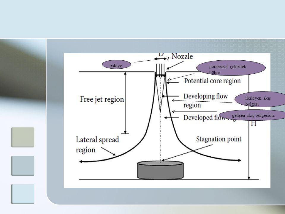 fıskiye potansiyel çekirdek bölge ilerleyen akış bölgesi gelişen akış bölgesidir.