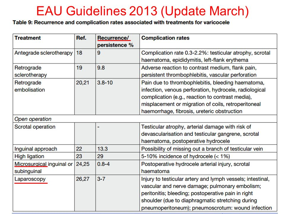 EAU Guidelines 2013 (Update March)