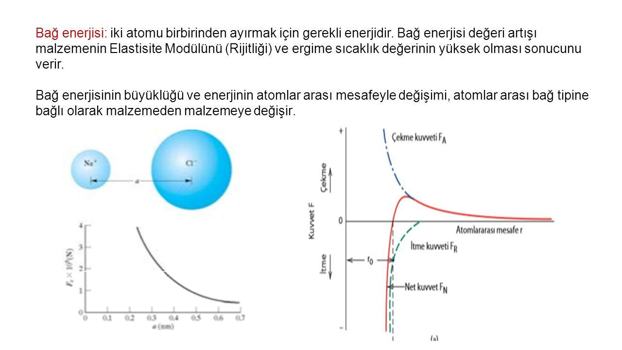 Bağ enerjisi: iki atomu birbirinden ayırmak için gerekli enerjidir