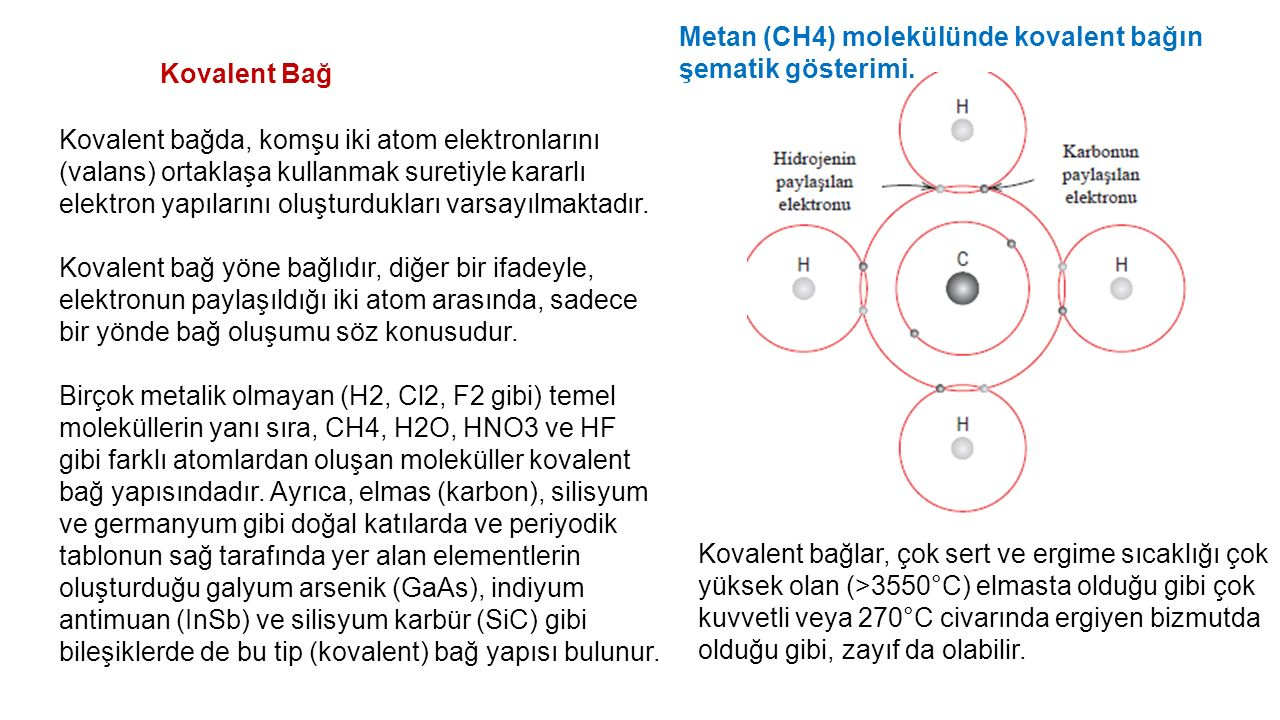 Metan (CH4) molekülünde kovalent bağın şematik gösterimi.