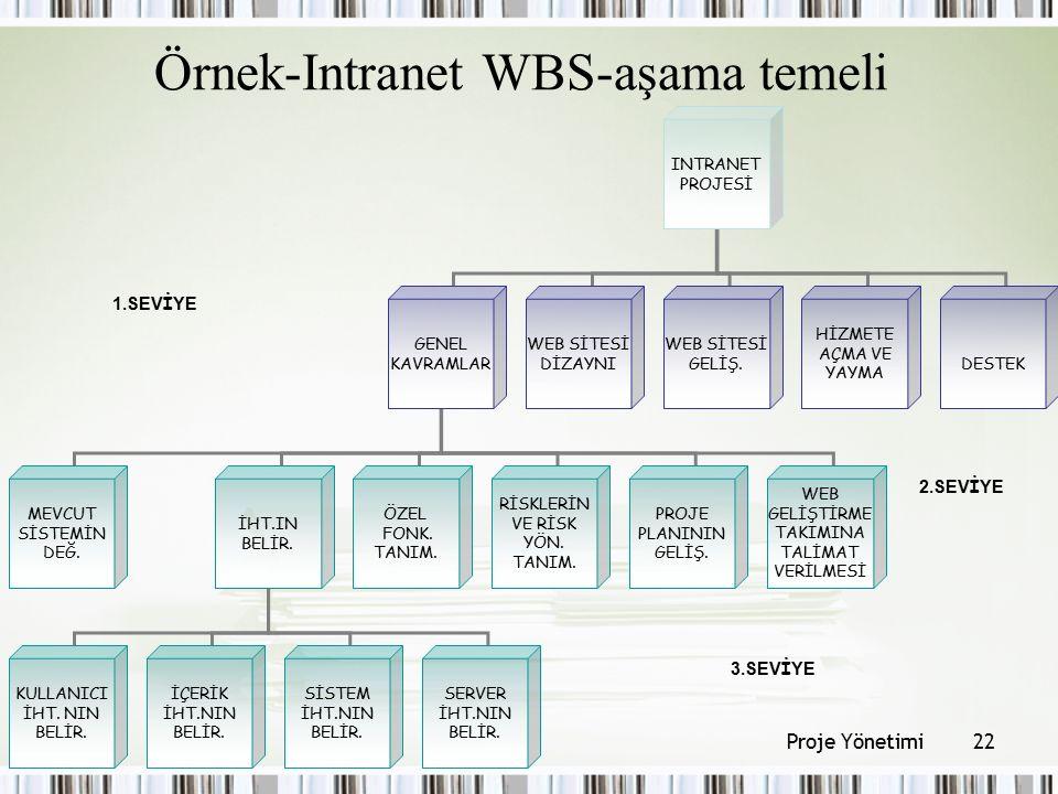 Örnek-Intranet WBS-aşama temeli
