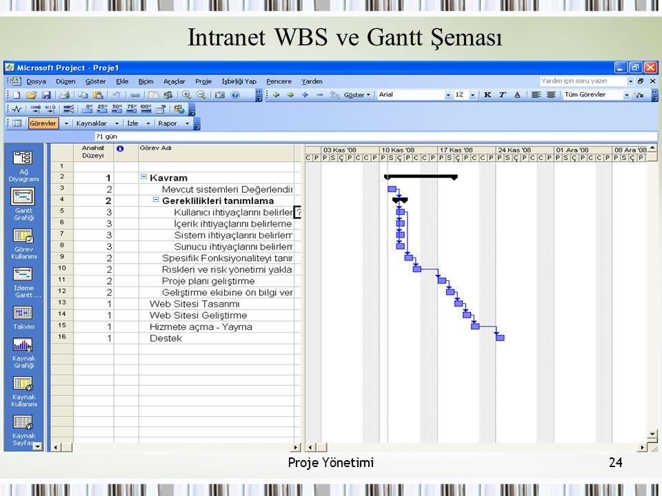 Intranet WBS ve Gantt Şeması