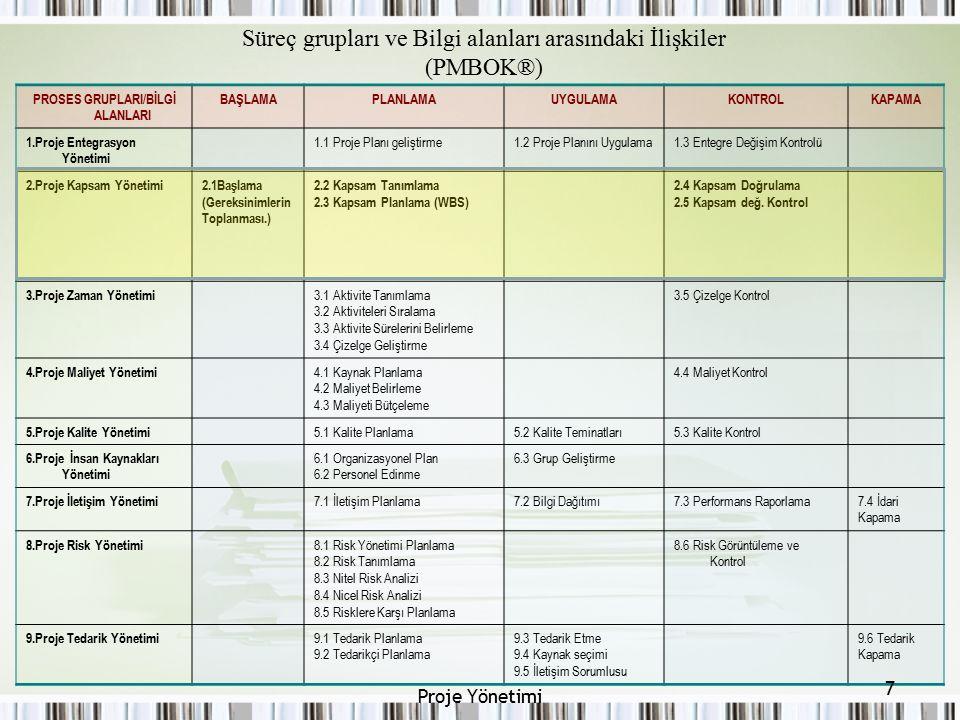 Süreç grupları ve Bilgi alanları arasındaki İlişkiler (PMBOK®)