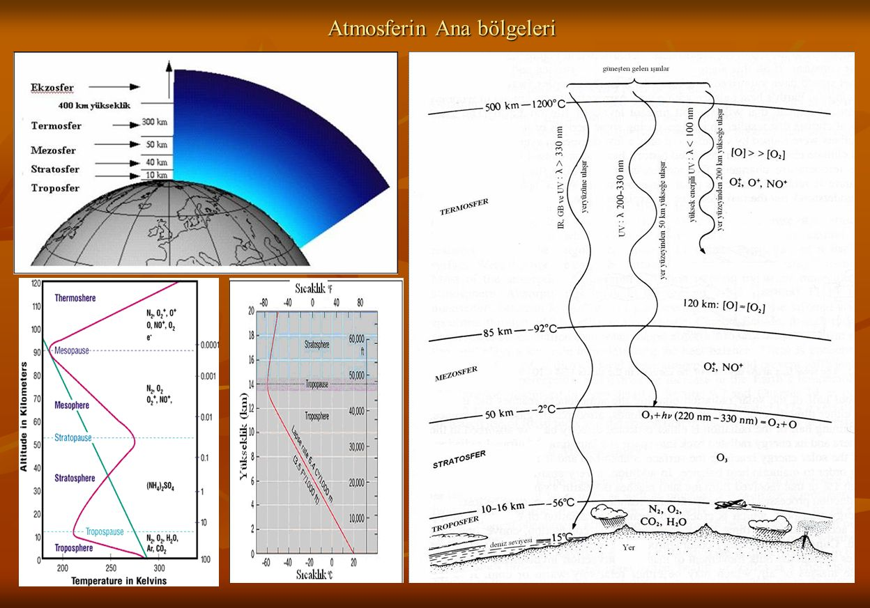 Atmosferin Ana bölgeleri