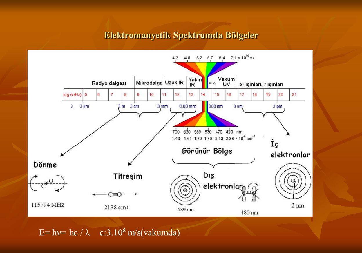 Elektromanyetik Spektrumda Bölgeler