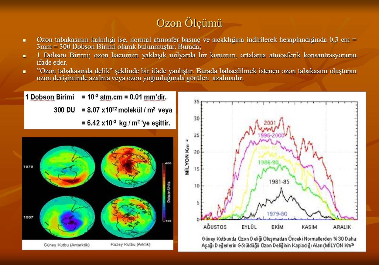 Ozon Ölçümü