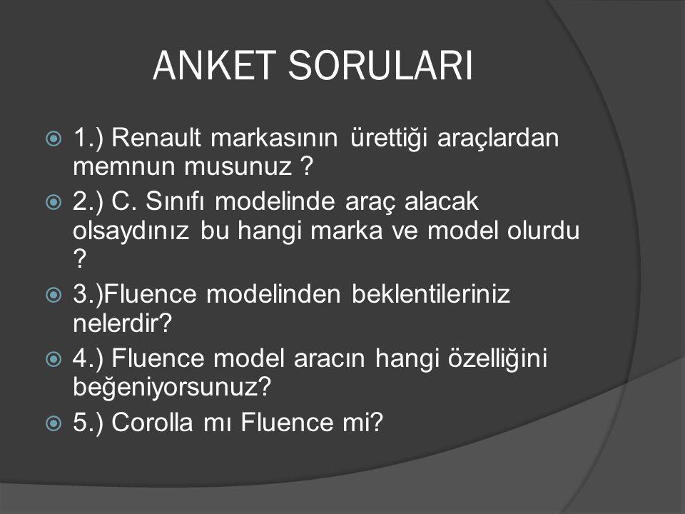 ANKET SORULARI 1.) Renault markasının ürettiği araçlardan memnun musunuz