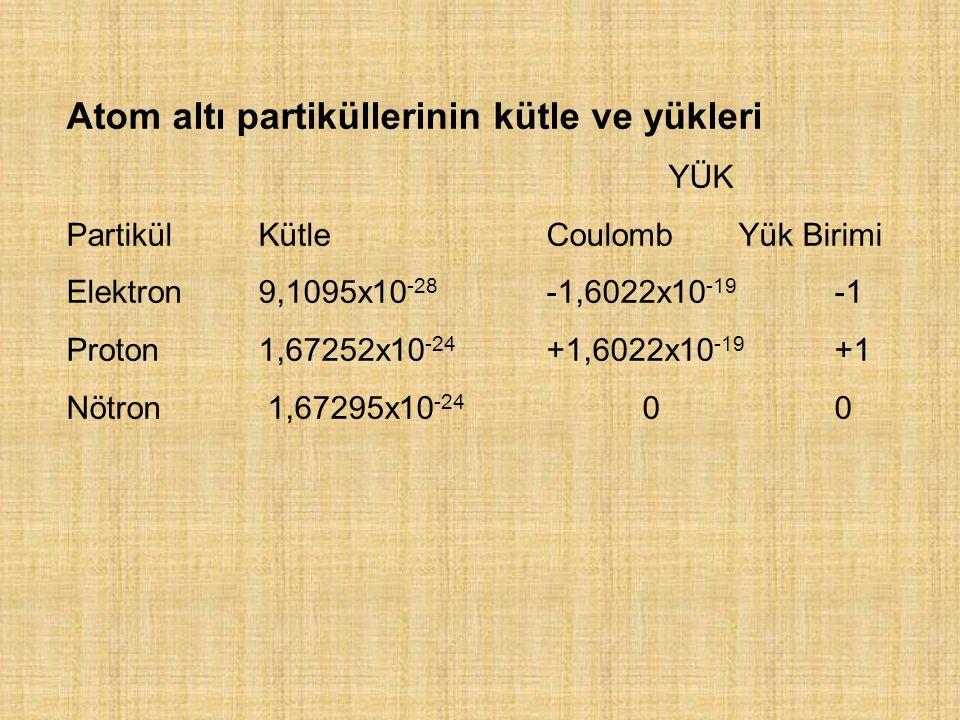 Atom altı partiküllerinin kütle ve yükleri
